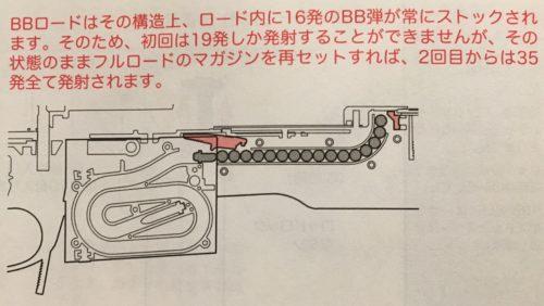 M40A5 BBロードシステム